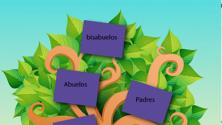 Teachlr.com - Sanando el árbol genealógico